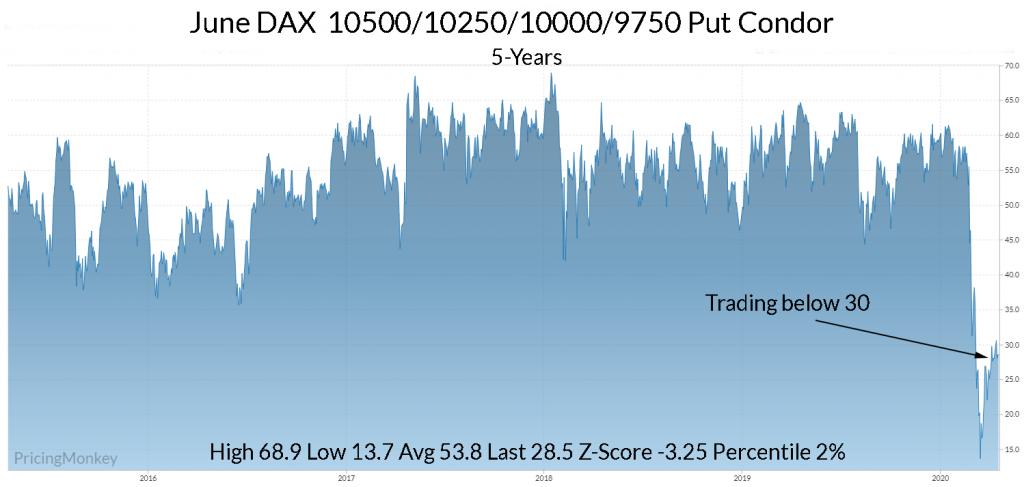 Dax Put